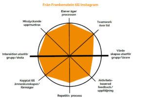 Vprofil från frankenstein